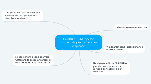 Mind Map: ECHINODERMI: spesso ricoperti da piastre calcaree o spinose