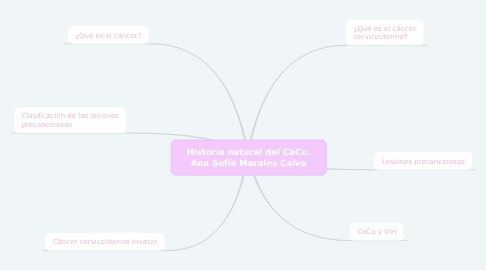 Mind Map: Historia natural del CaCu. Ana Sofía Morales Calvo