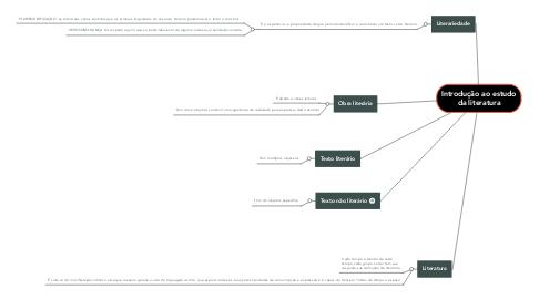 Mind Map: Introdução ao estudo da literatura