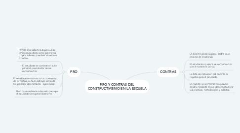 Mind Map: PRO Y CONTRAS DEL CONSTRUCTIVISMO EN LA ESCUELA