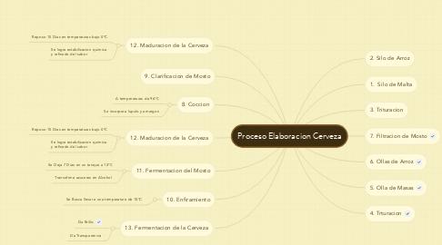 Mind Map: Proceso Elaboracion Cerveza