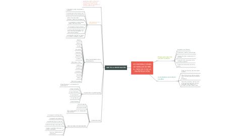 Mind Map: CONSIDERACIONES GENERALES SOBRE EL PROCESO DE LA INVESTIGACIÓN