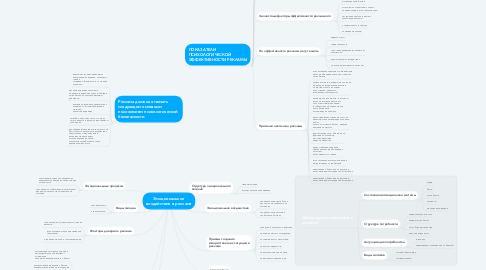 Mind Map: Эмоциональное воздействие в рекламе
