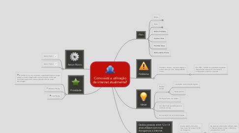 Mind Map: Como está a utilização da internet atualmente?