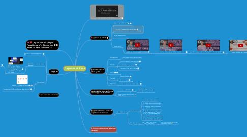 Mind Map: Programme de 3 eme