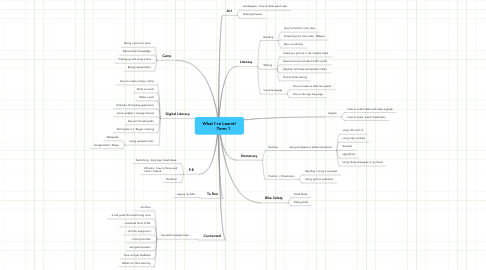 Mind Map: What I