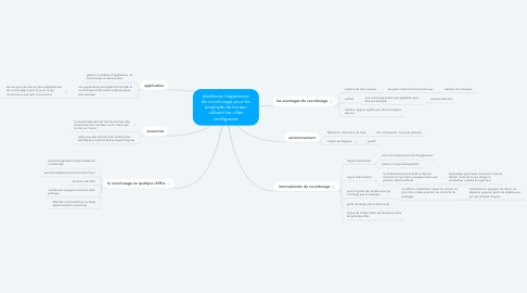 Mind Map: Améliorez l'expérience de covoiturage pour les employés de bureau utilisant les villes intelligentes