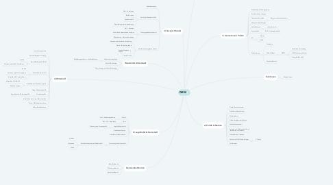 Mind Map: GRW