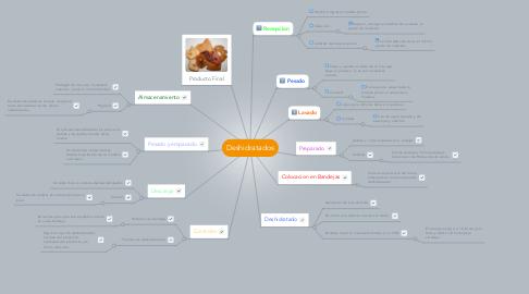 Mind Map: Deshidratados