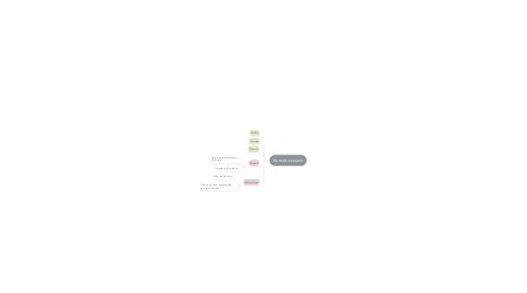 Mind Map: Soluções