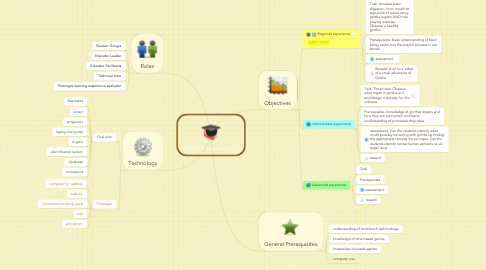 Mind Map: Gortha Lesson plan