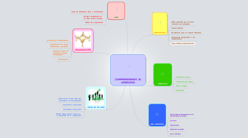 Mind Map: COMPRENDIENDO  EL LIDERAZGO
