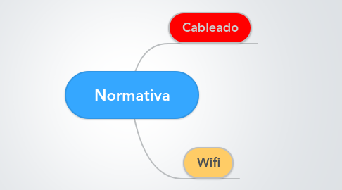 Mind Map: Normativa