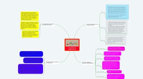 Mind Map: CLASIFICACIÓN DE PRODUCTOS