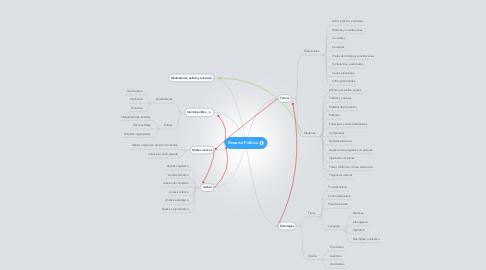 Mind Map: Discurso Político