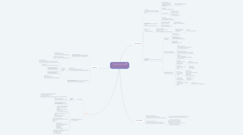 Mind Map: Theories of personality