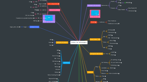 Mind Map: Fontes de Informações