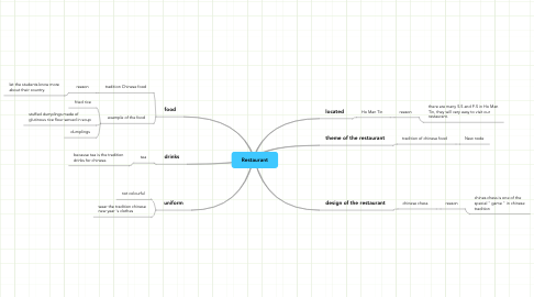 Mind Map: Restaurant
