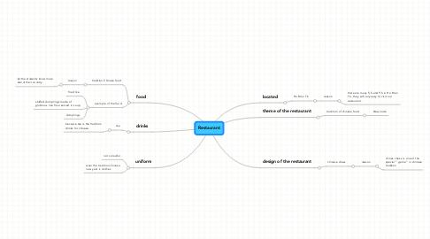 Mind Map: Restaurant