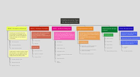 Mind Map: Clasificación de los Tipos de Asociaciones Civiles