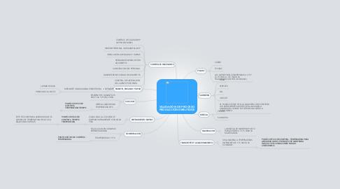 Mind Map: VALIDACIÓN DE PROCESO PRODUCCIÓN EMBUTIDOS