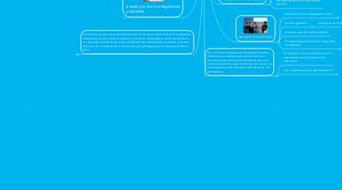 Mind Map: EL SURGIMIENTO EN LA SOCIEDAD QUE VINCULA LA EDUCACION Y LA PEDAGOGIA DENTRO DEL SABER