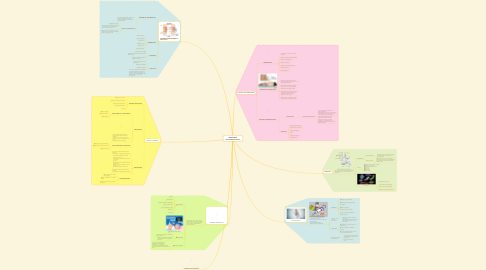 Mind Map: MUESTRAS MICROBIOLÓGICAS