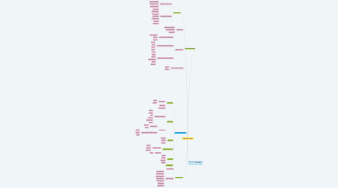Mind Map: DINAMIKA LITOSFER