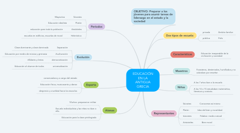 Mind Map: EDUCACIÓN EN LA ANTIGUA GRECIA