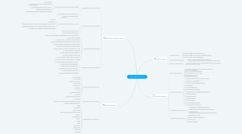 Mind Map: การจัดการศึกษาแบบเรียนร่วม