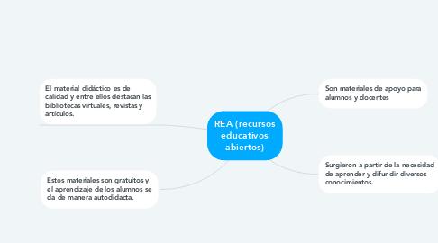 Mind Map: REA (recursos educativos abiertos)