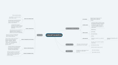 Mind Map: CONCEPTOS BIOÉTICA