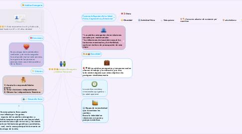 Mind Map: Adultez Emergente y Adultez Temprana