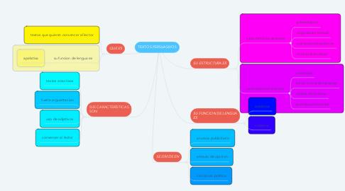 Mind Map: TEXTOS PERSUASIVOS