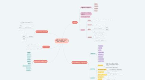 Mind Map: AMINOÁCIDOS Y PROTEÍNAS
