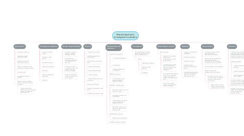 Mind Map: Metodología de la investigación cualitativa