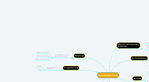 Mind Map: Las contribuciones