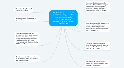 Mind Map: What i believe needs to be demonstrated by educators to promote authentic connectedness and partnerships with children and families