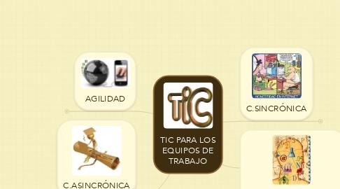 Mind Map: TIC PARA LOSEQUIPOS DETRABAJO