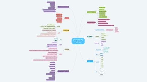 Mind Map: Студия Маникюра и Педикюра BEAUTY KITCHEN