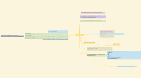 Mind Map: สังคมมนุษย์และโครงสร้างสังคม