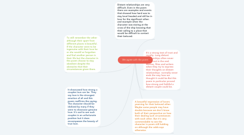 Mind Map: We agree with the poem