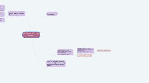 Mind Map: NEZAVISNO SLOŽENE REČENICE