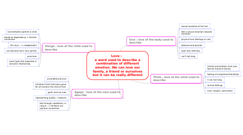 Mind Map: Love :   a word used to describe a combination of different emotion. We can love our family, a friend or ourselves but it can be really different