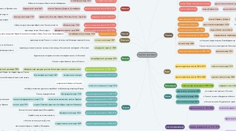 Mind Map: мирные договоры