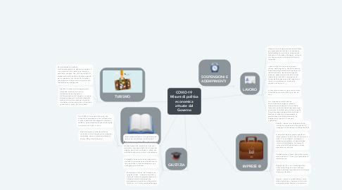Mind Map: COVID-19  Misure di politica economica attuate dal Governo