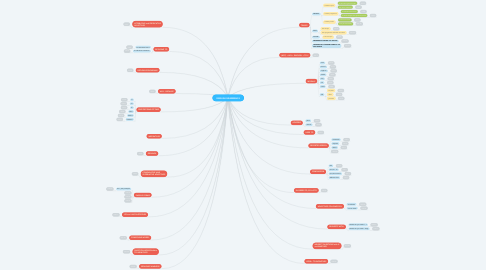 Mind Map: ENGLISH GRAMMAR 8