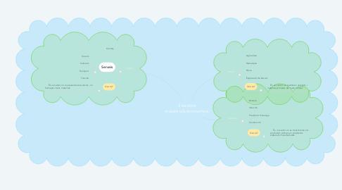 Mind Map: 3 sectors industrials/economics