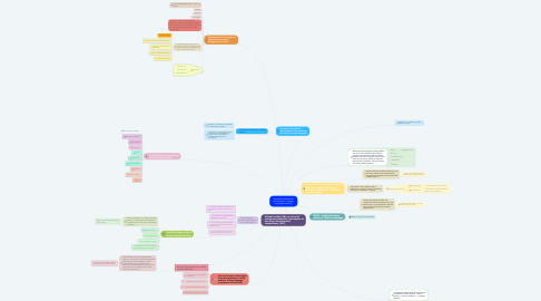 Mind Map: Innovative educational technologies in foreign languages teaching