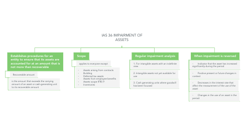 Mind Map: IAS 36 IMPAIRMENT OF ASSETS